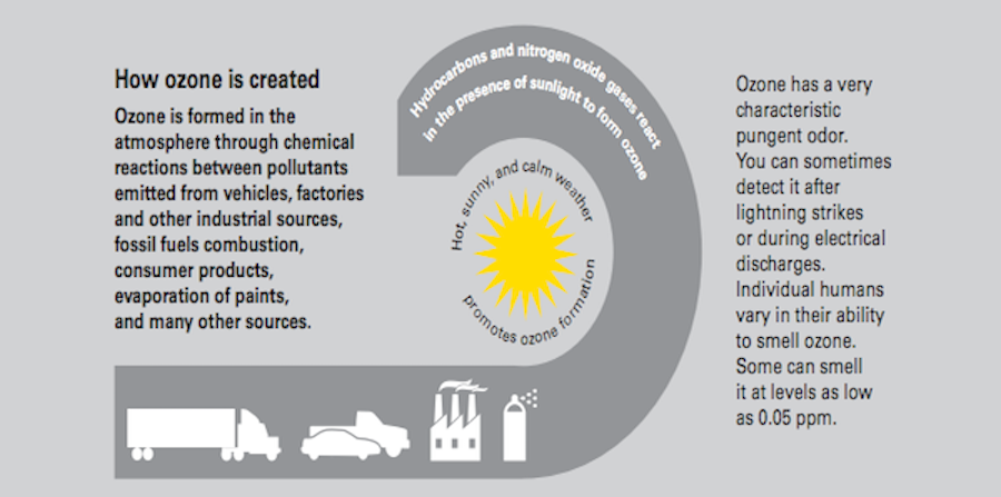 Chart designed by the CEPA Air Resources Board explaining how ozone is created