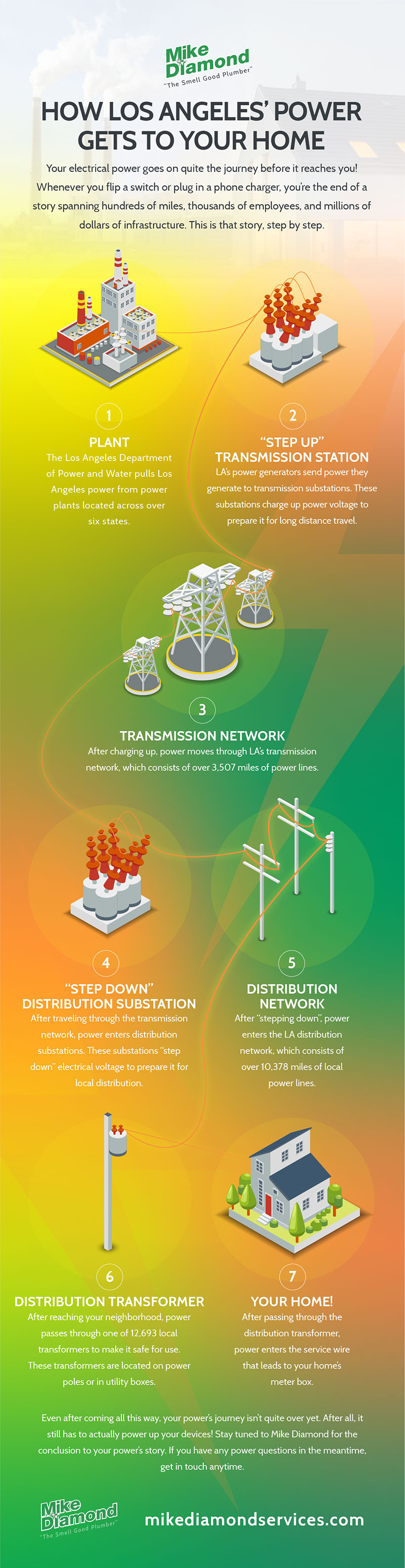How LA's Electrical Power Gets to You [INFOGRAPHIC] | Mike
